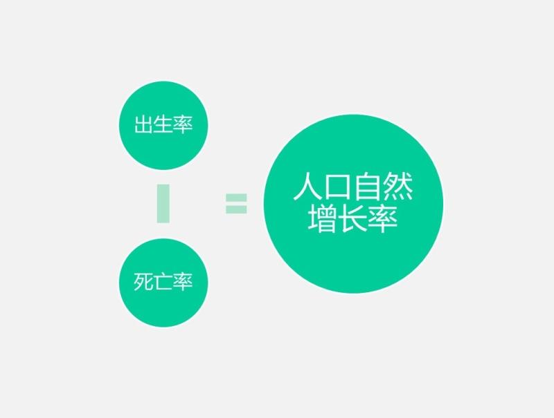 人口增长模式图_1.1人口增长模式