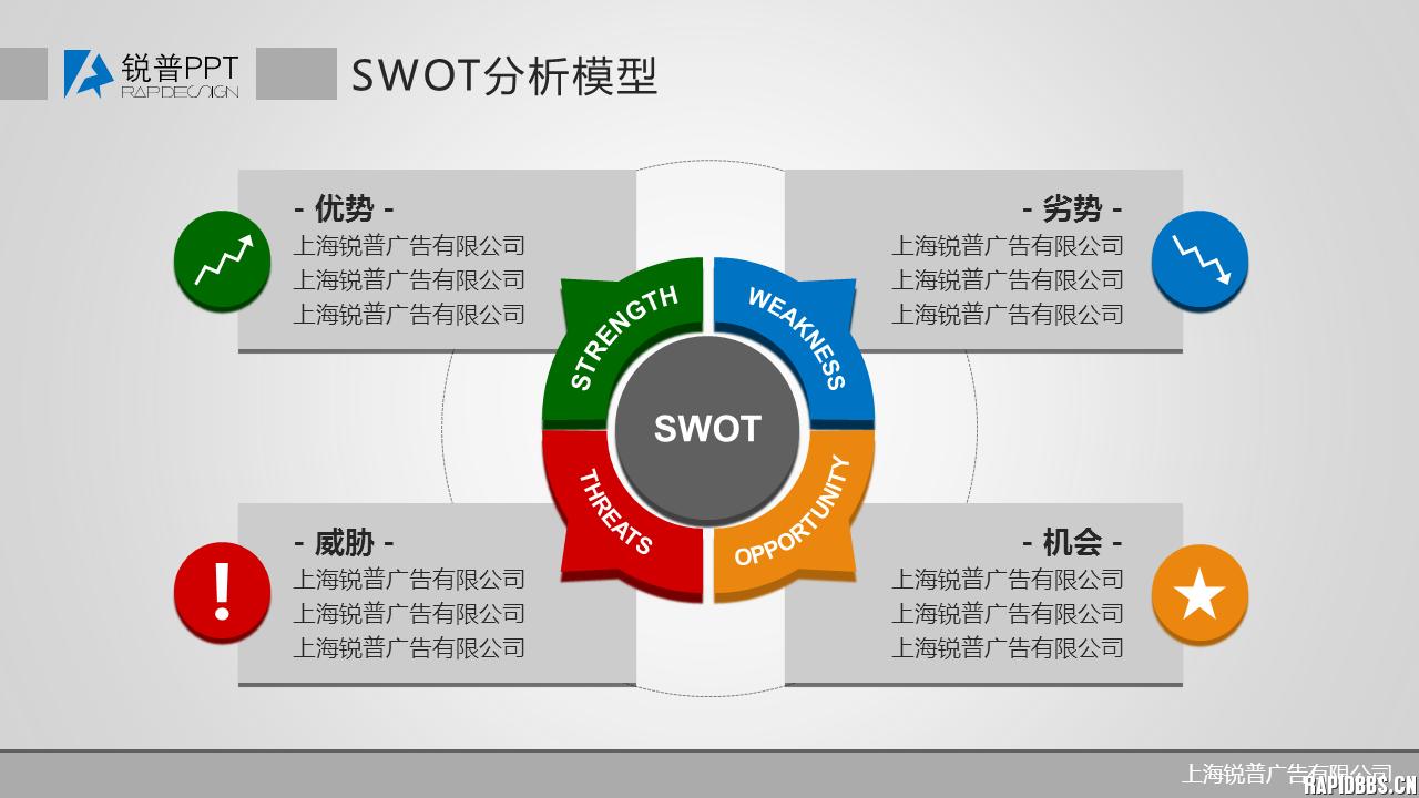 swot分析法ppt做法-swot分析法是什么