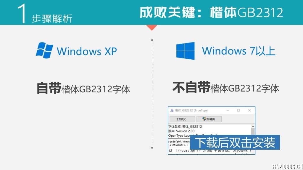PPT中演示汉字书写笔顺动画 适用于所有版本PPT 教程分享 Powered